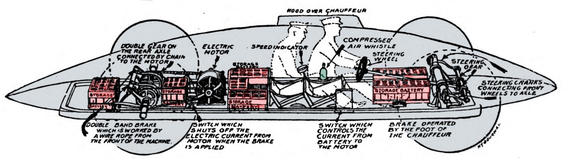 1902 06 05 Motor World 290 Baker Torpedo 2 a.jpg