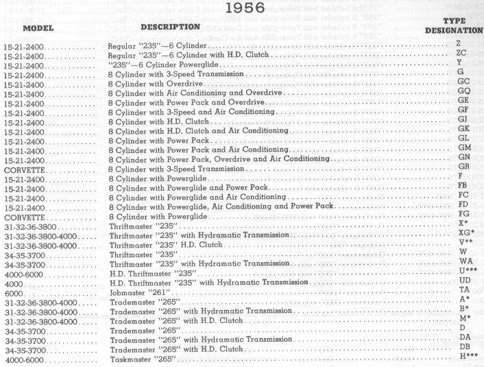 100+ Chevy Engine Serial Numbers – yasminroohi