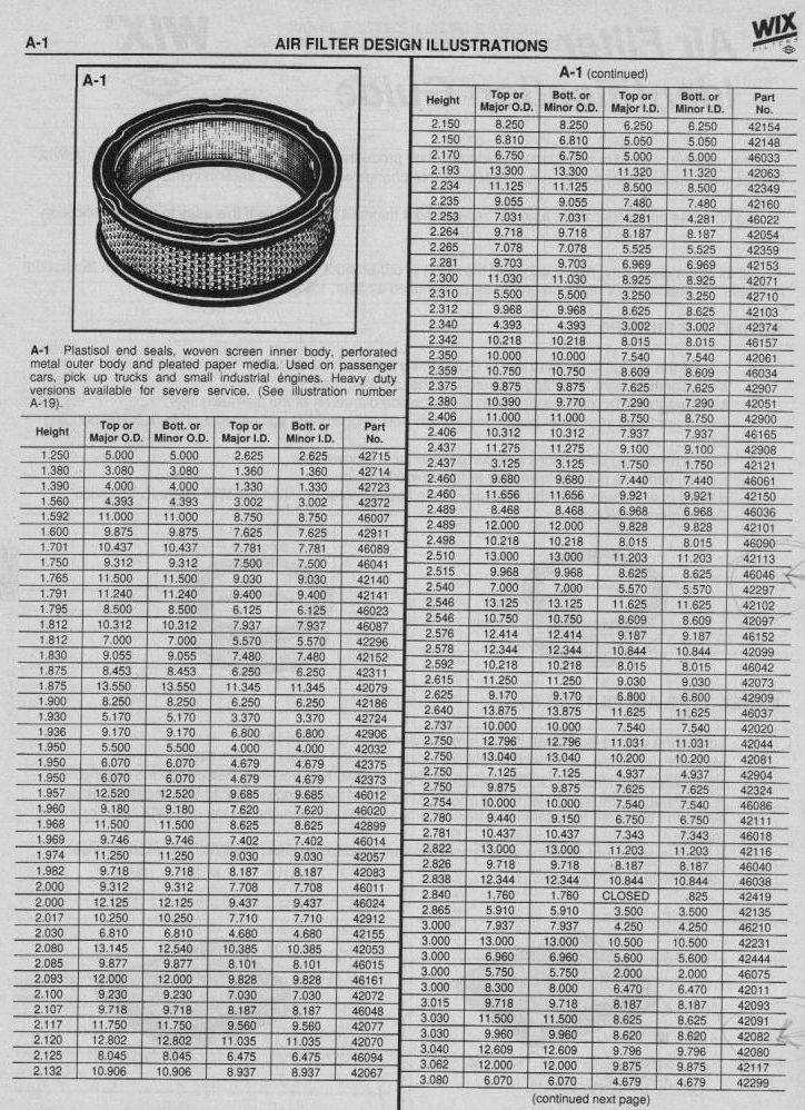 Air filter chart the h a m b