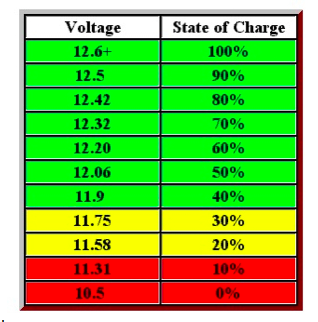 Battery voltage chart.png