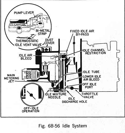 edelbrock carb vacuum lines on
