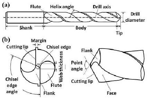 Drill-bit-geometry-a-twist-drill-bit-and-b-drill-bit-tip-11.png