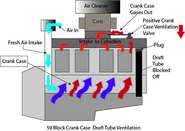 Flathead Crank Case Flow Modified For Pcv Jpg