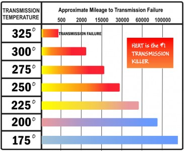 GM-transmission_failure_chart-365x300.jpg