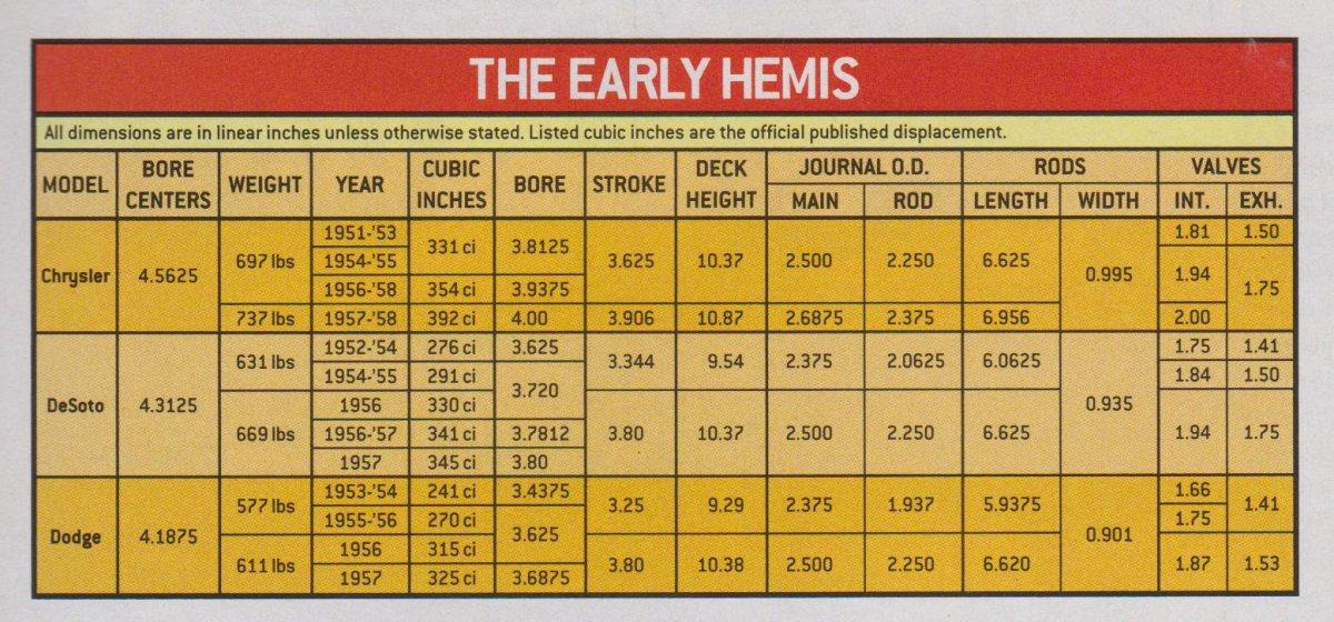 Hemi Info Chart 001.jpg