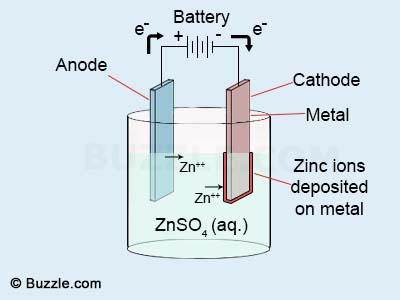 Technical - Rust removal using Electrolysis, and Zinc plating | The