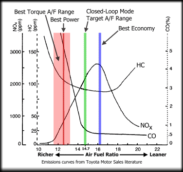 Technical - Tuning carb with a wide band air fuel ratio