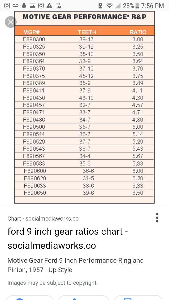 Technical Rear End Gear Ratio The H A M B