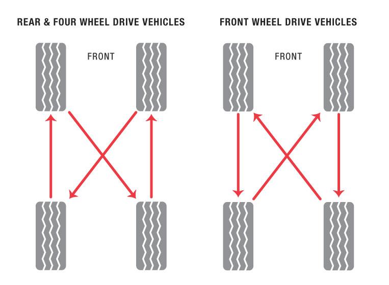 tire-rotation-diagram-2.jpg