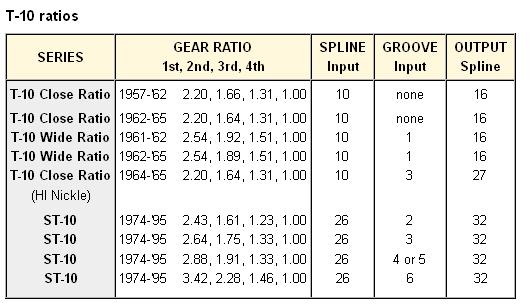 Standard Transmission Transfer Case Fluid Applcations Pg further C besides B F D E besides Y P moreover Vin A. on ford transmission identification chart